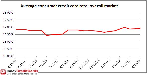 Credit Card Interest Rates Monitor - April 15, 2012