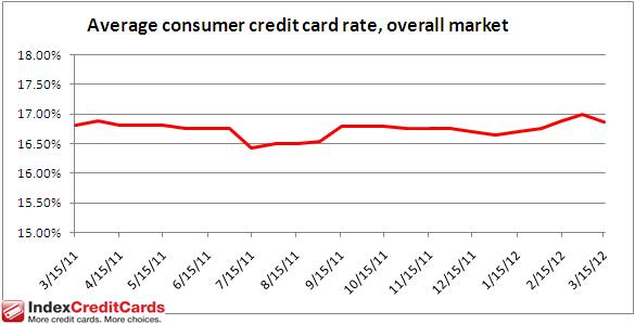 Credit Card Interest Rates - March 15, 2012