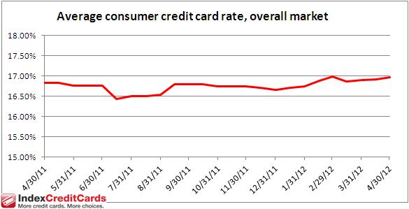 Credit Card Interest Rates Monitor - Apr. 30, 2012