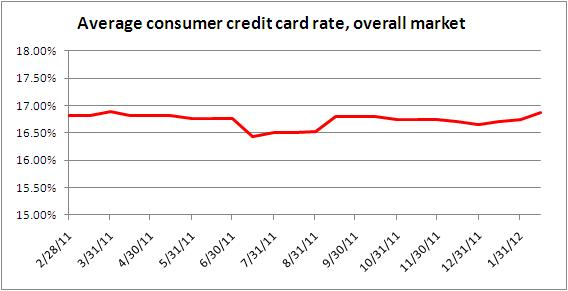 Credit card rates Feb. 15, 2012