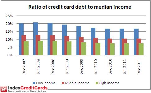 Credit card debt to income ratio 2011-1231