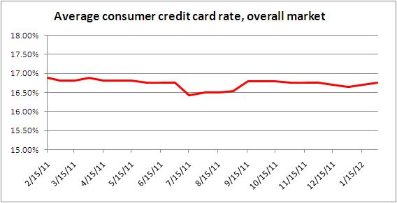 Credit card rate monitor Jan. 31, 2012
