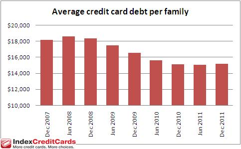 Average credit card debt Dec. 31, 2011
