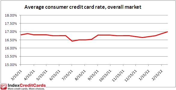 Credit Card Rate Monitor