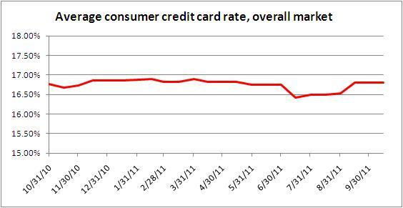 credit card rates Oct. 15, 2011