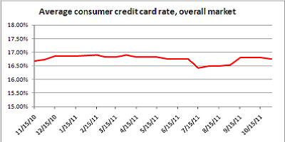 credit card rates oct. 31, 2011