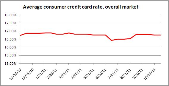 Credit card rates November 15, 2011