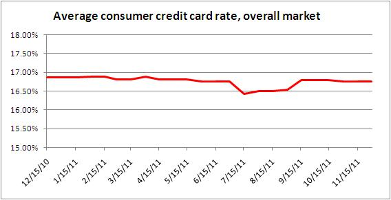 credit card rates Nov. 30, 2011